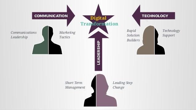 COMMUNICATION TECHNOLOGY LEADERSHIP Technology Support Rapid Solution Builders Marketing Tactics Communications Leadersh...
