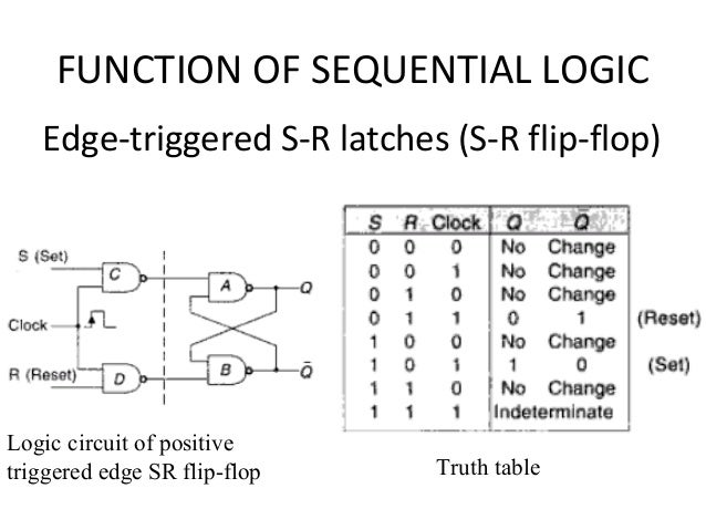b465534ccfde92 FUNCTION OF SEQUENTIAL LOGIC Edge-triggered S-R latches (S-R flip-flop)  31.