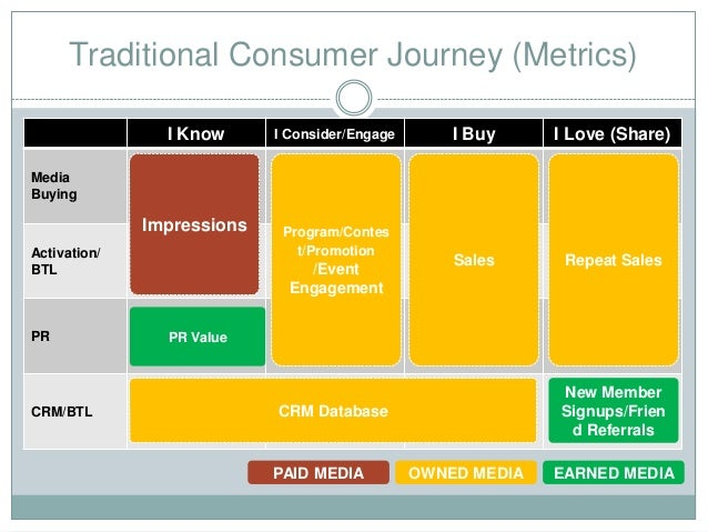 consumer journey The customer journey map is a graph which illustrates the steps your customers go through in engaging with your company, whether it is a product, a website, a retail store, or a service, or any combination of them.