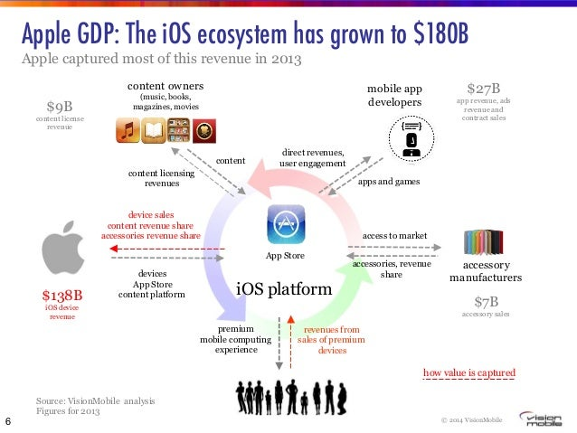Ecosystems and Digital Business Models