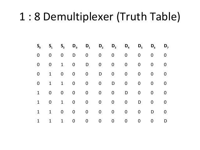 multiplexers demultiplexers rh slideshare net Demultiplexer Circuit Demultiplexer Circuit