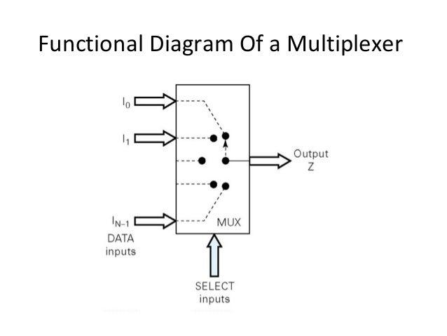 multiplexers demultiplexers rh slideshare net 74150 Data Sheet CPT Code 71450