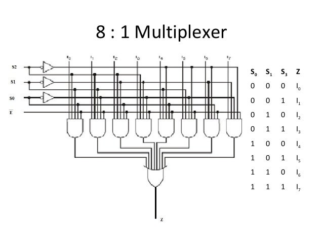 Multiplexer 8 To 1 Logic Diagram Powerking Co
