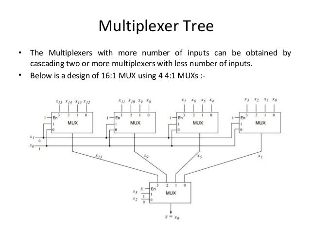 Multiplexers Demultiplexers