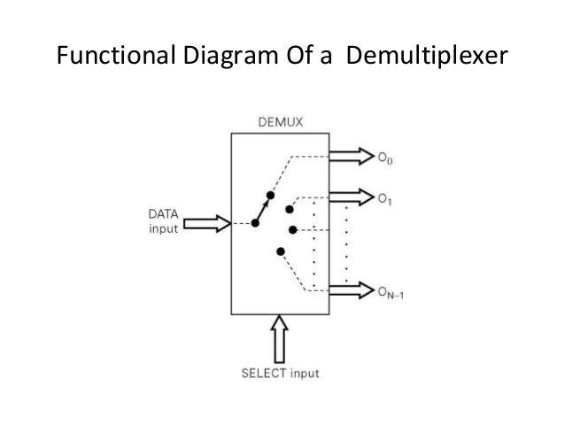 Multiplexers  U0026 Demultiplexers