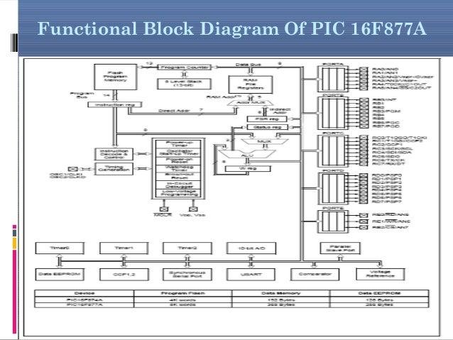 digital energy meter rh slideshare net PIC16F877A PDF Pic Microcontroller 16F877A