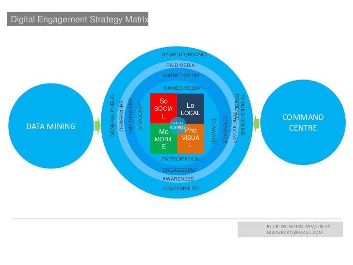 Digital Engagement Strategy Matrix                                                                                SEARCH/O...