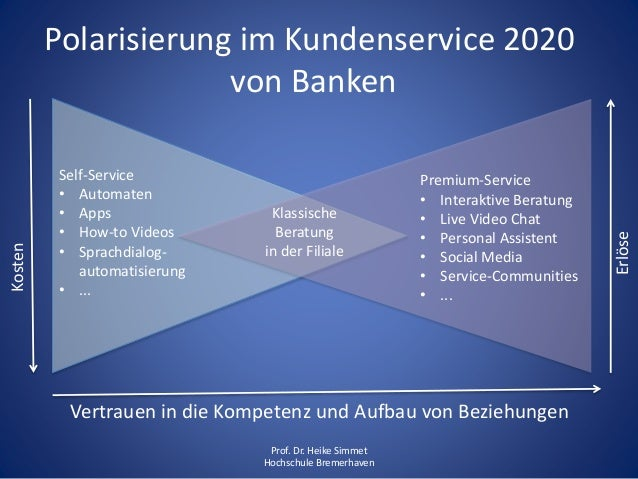 Banken Bremerhaven