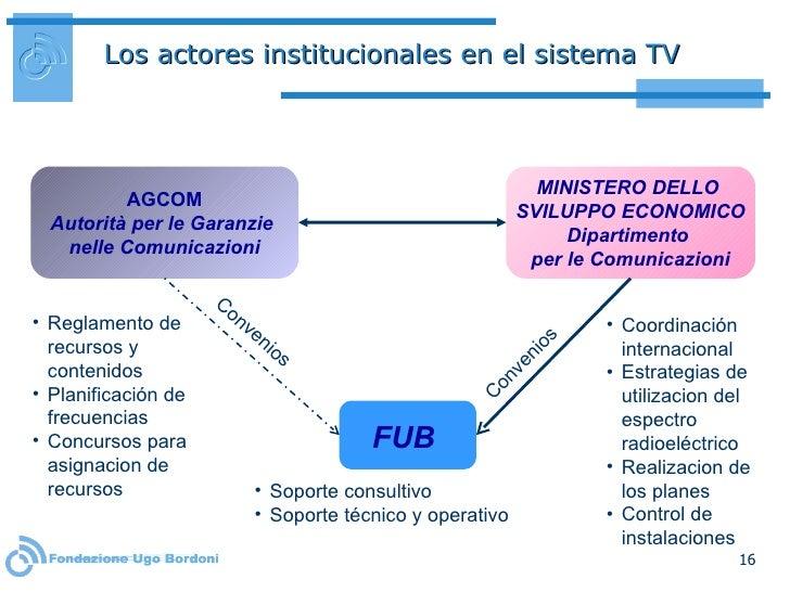 Los actores institucionales en el sistema TV <ul><li>Reglamento de recursos y contenidos </li></ul><ul><li>Planificación d...