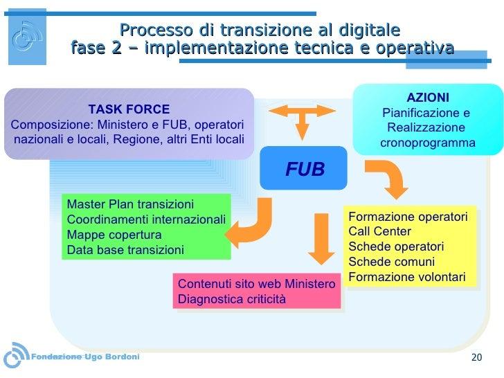 Processo di transizione al digitale  fase 2 – implementazione tecnica e operativa AZIONI Pianificazione e  Realizzazione  ...