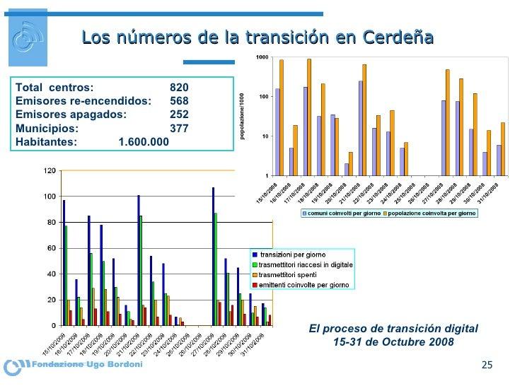 Los números de la transición en Cerdeña El proceso de transición digital 15-31 de Octubre 2008 Total  centros:  820 Emisor...