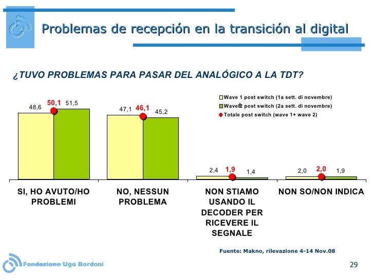 Problemas de recepción en la transición al digital ¿TUVO PROBLEMAS PARA PASAR DEL ANALÓGICO A LA TDT?  Fuente: Makno, rile...