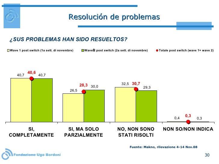 Resolución de problemas ¿SUS PROBLEMAS HAN SIDO RESUELTOS?  Fuente: Makno, rilevazione 4-14 Nov.08