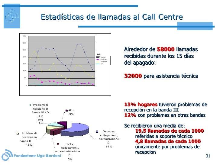 Estadísticas de llamadas al Call Centre Alrededor de  58000  llamadas recibidas durante los 15 días del apagado:  32000  p...