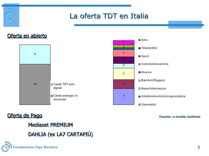 La oferta TDT en Italia Oferta en abierto Oferta de Pago Mediaset PREMIUM DAHLIA (ex LA7 CARTAPIÙ) Fuente: e-media institute