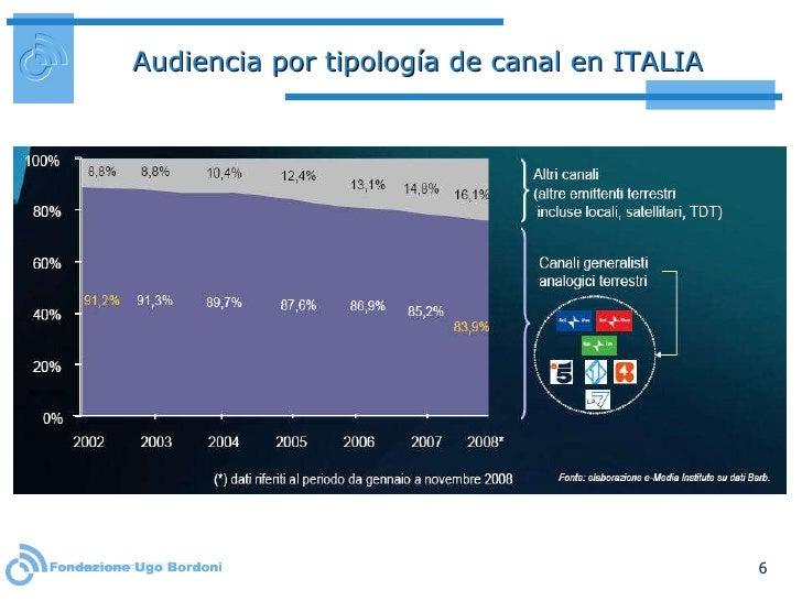 Audiencia por tipología de canal en ITALIA