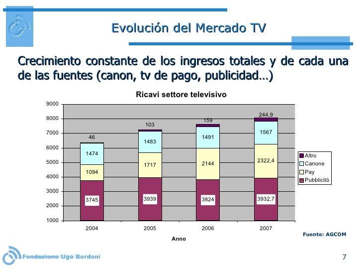 Evolución del Mercado TV <ul><li>Crecimiento  constante de los ingresos totales y de cada una de las fuentes (canon, tv de...