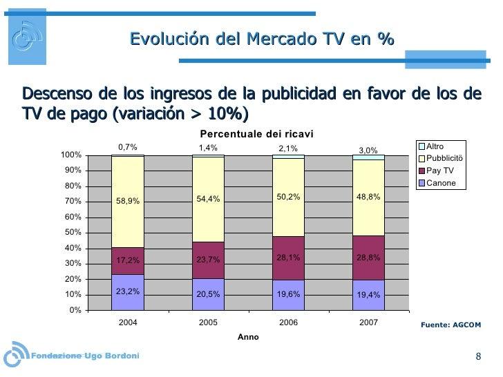 Evolución del Mercado TV en % <ul><li>Descenso  de  los ingresos de la publicidad en favor de los de TV de pago  (variació...