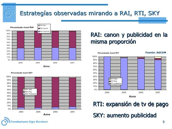 Estrategías observadas mirando a RAI, RTI, SKY <ul><li>RAI: canon y publicidad en la misma proporción </li></ul>RTI:  expa...