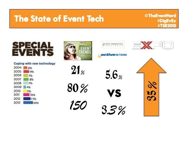 @TheEventNerdThe State of Event Tech        #DigEvEx                               #TSE2013              21% 5.6%         ...