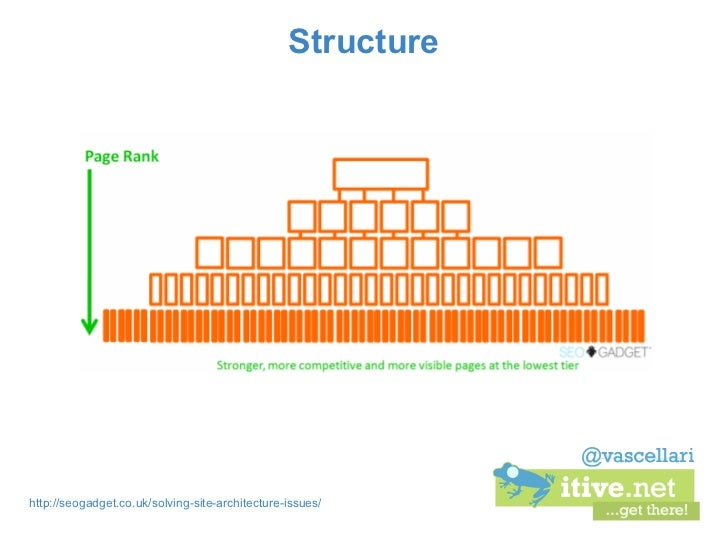 Structurehttp://seogadget.co.uk/solving-site-architecture-issues/