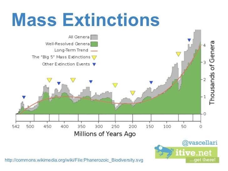 Mass Extinctionshttp://commons.wikimedia.org/wiki/File:Phanerozoic_Biodiversity.svg