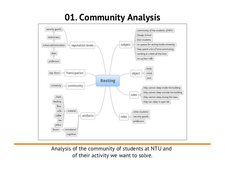 01. Community AnalysisAnalysis of the community of students at NTU and         of their activity we want to solve.
