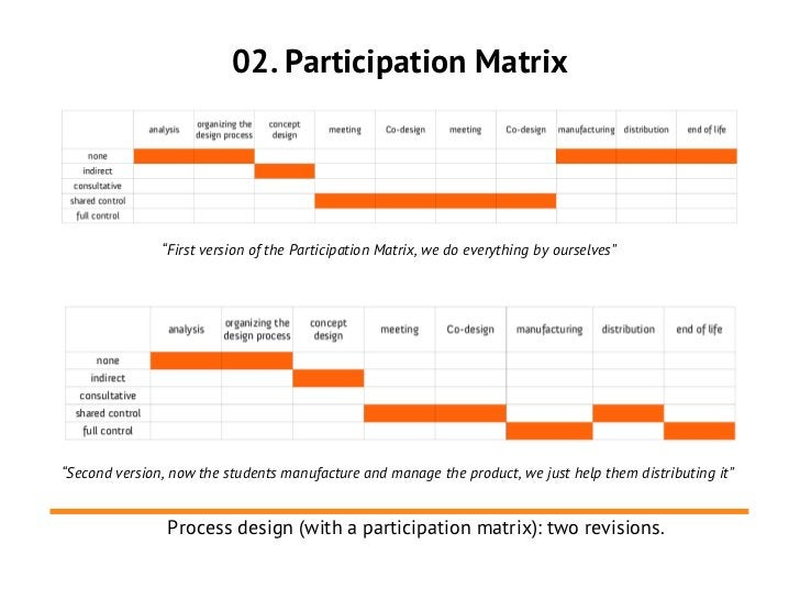 """02. Participation Matrix               """"First version of the Participation Matrix, we do everything by ourselves""""""""Second v..."""