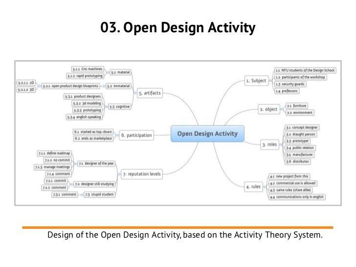 03. Open Design ActivityDesign of the Open Design Activity, based on the Activity Theory System.