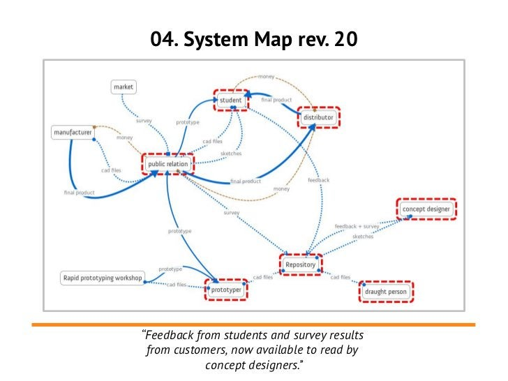 """04. System Map rev. 20""""Feedback from students and survey results from customers, now available to read by            conce..."""