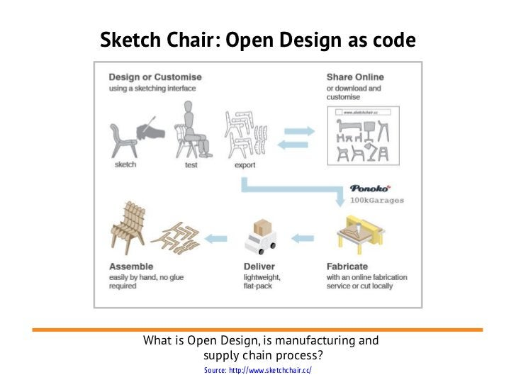 Sketch Chair: Open Design as code    What is Open Design, is manufacturing and              supply chain process?         ...