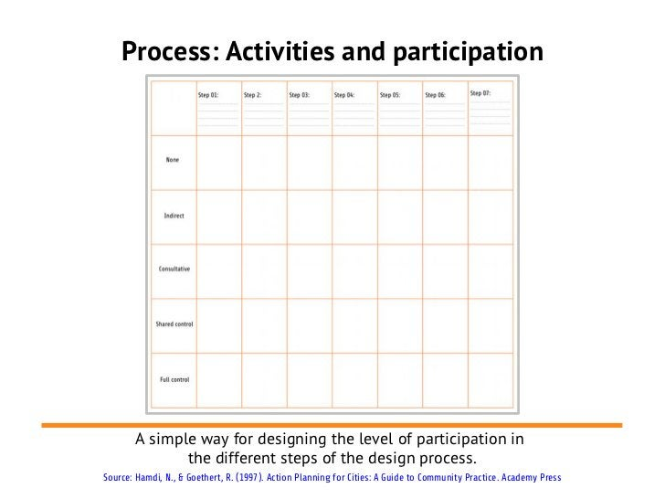 Process: Activities and participation       A simple way for designing the level of participation in              the diff...