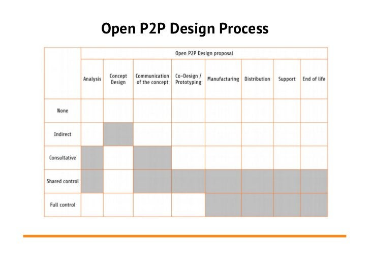 Open P2P Design Process