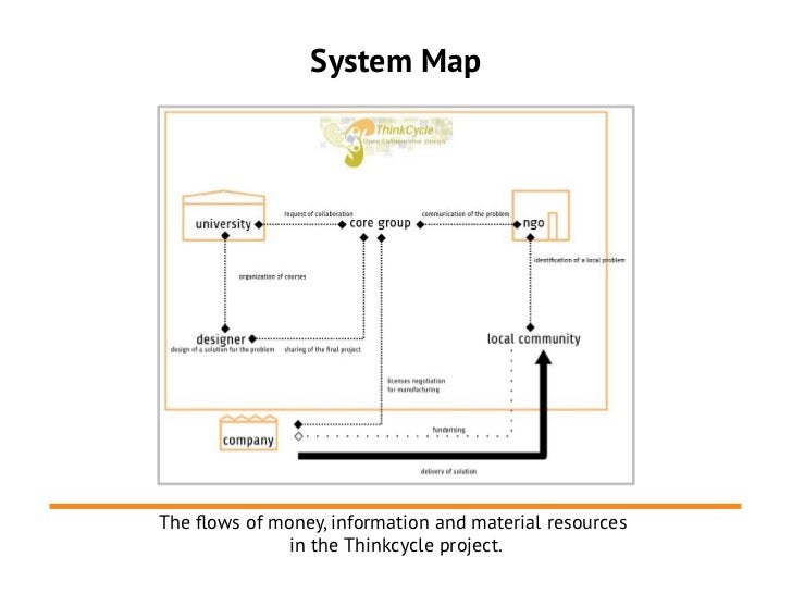 System MapThe flows of money, information and material resources               in the Thinkcycle project.
