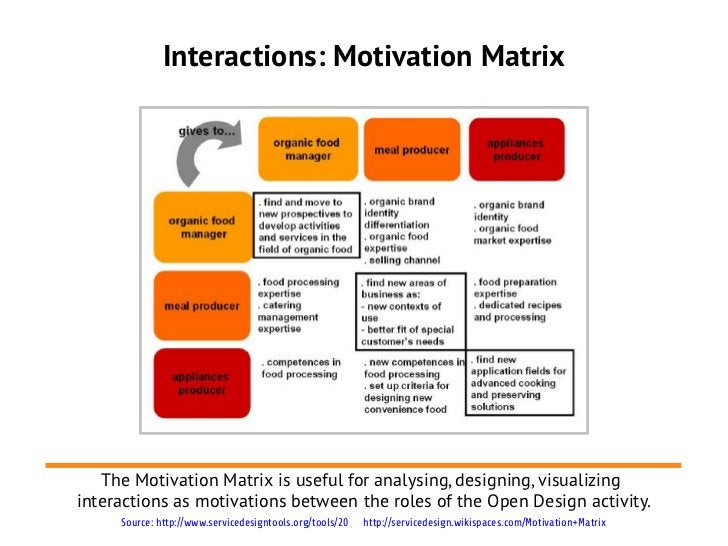 Interactions: Motivation Matrix   The Motivation Matrix is useful for analysing, designing, visualizinginteractions as mot...