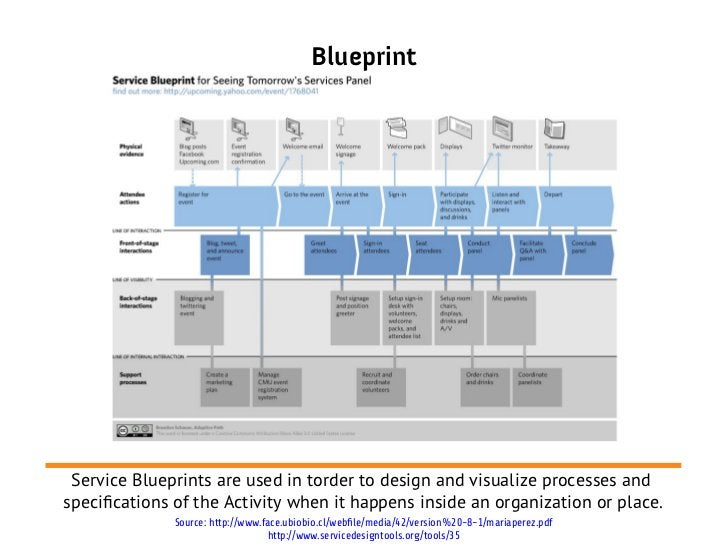 Blueprint Service Blueprints are used in torder to design and visualize processes andspecifcations of the Activity when it...
