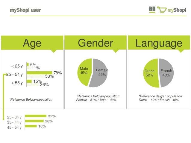 myShopi user  Gender  Female  55%  Male  45%  *Reference Belgian population:  Female – 51% / Male: - 49%  Language  French...