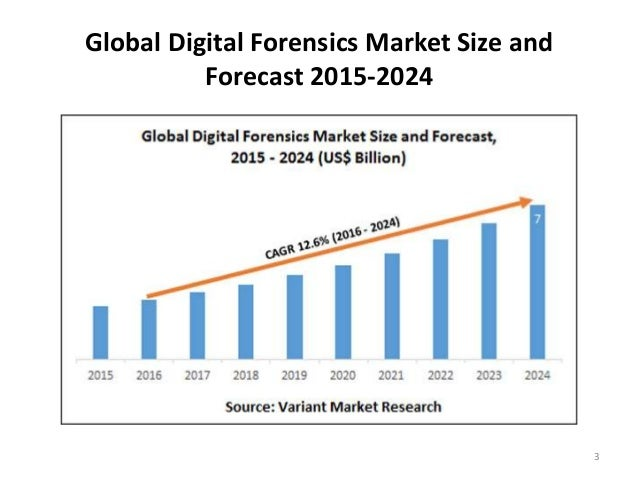 digital forensics research papers Digital forensic research workshop (dfrws) us 2018, jan 21, 2018, mar 27,  2018,   the 4th.