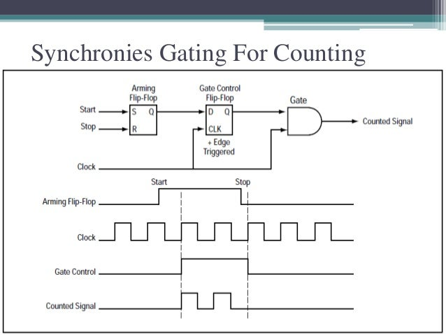 create the time reference circuit a frequency counter block diagramdigital frequency meter create the time reference circuit a frequency counter block diagram