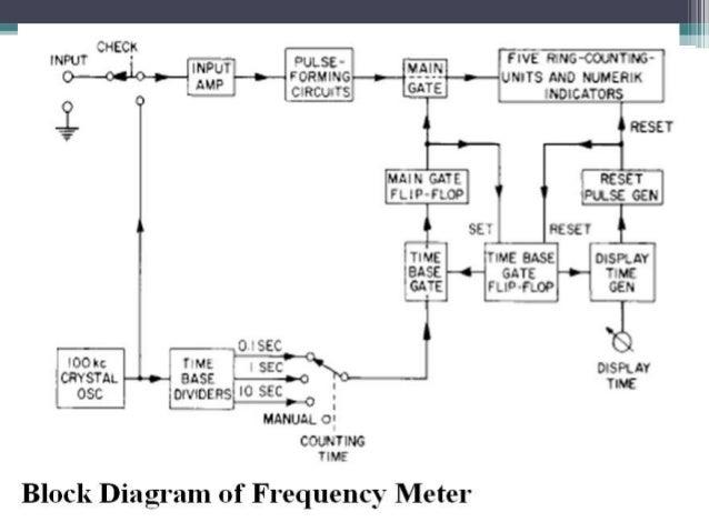 digital frequency meter 5 638?cb=1423700402 digital frequency meter simple wiring diagram frequency meter at n-0.co