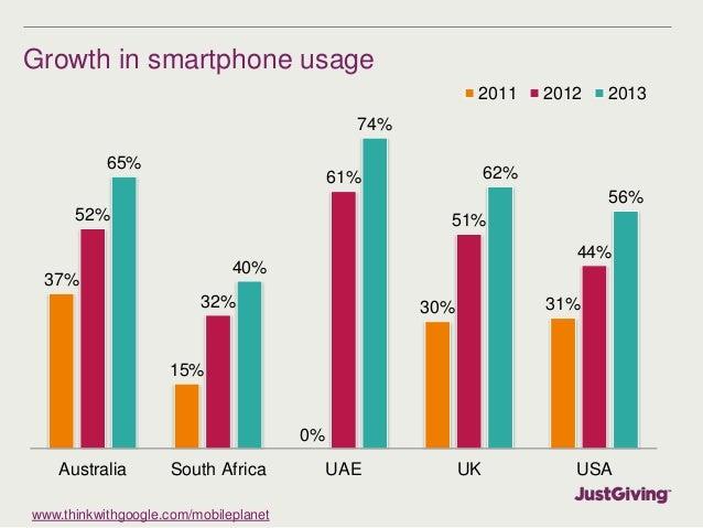 Growth in smartphone usage  37%  15%  www.thinkwithgoogle.com/mobileplanet  0%  2011 2012 2013  30% 31%  52%  32%  61%  51...