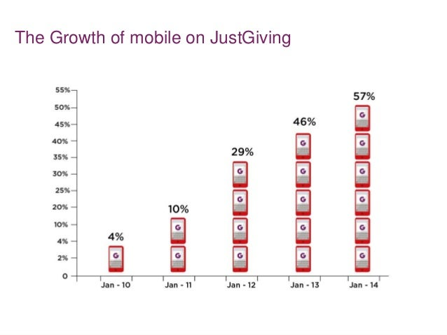 The Growth of mobile on JustGiving