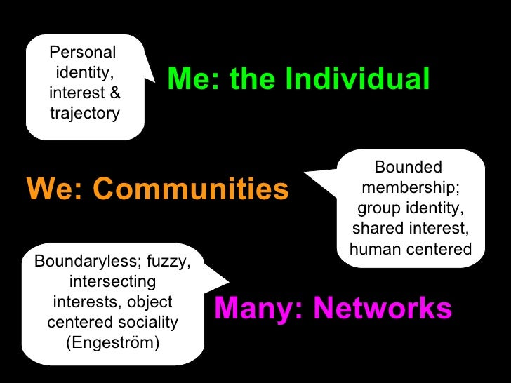 Many: Networks We: Communities Me: the Individual Personal  identity, interest & trajectory Bounded  membership; group ide...