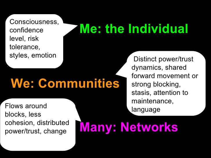 Many: Networks We: Communities Me: the Individual Consciousness, confidence level, risk tolerance, styles, emotion Distinc...