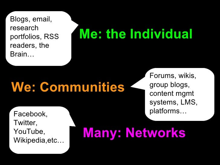 Many: Networks We: Communities Me: the Individual Blogs, email, research portfolios, RSS readers, the Brain… Forums, wikis...