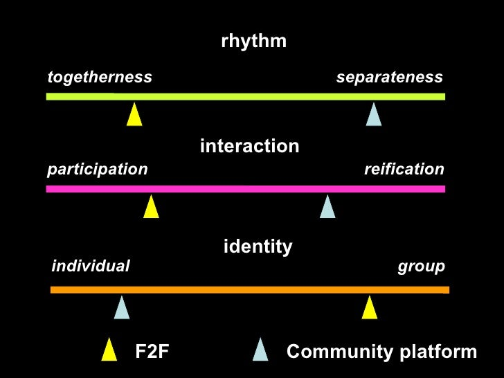 togetherness   separateness participation  reification individual  group rhythm interaction identity F2F Community platform