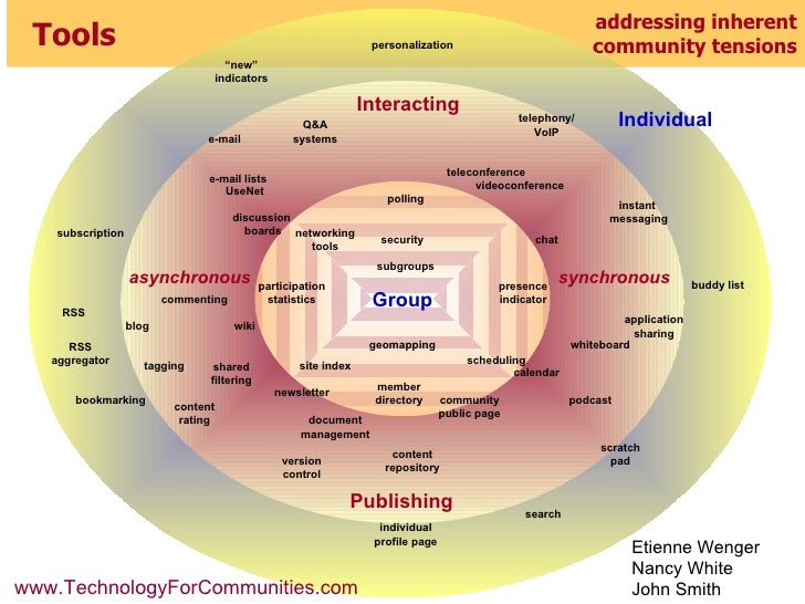 addressing inherent community tensions Tools Group asynchronous discussion  boards teleconference chat instant  messaging ...