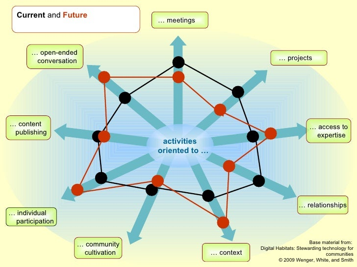 activities   oriented to … Current  and  Future …  open-ended   conversation …  meetings …  projects …  access to expertis...