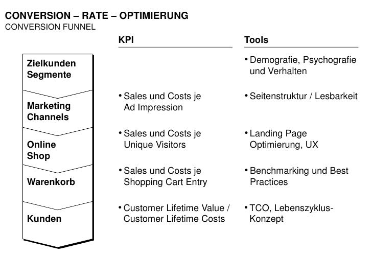 CONVERSION – RATE – OPTIMIERUNG CONVERSION FUNNEL                     KPI                           Tools      Zielkunden ...