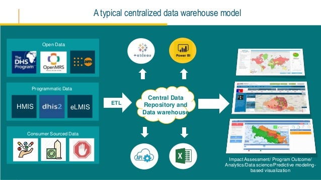 A typical centralized data warehouse model Central Data Repository and Data warehouse ETL Open Data Programmatic Data Cons...